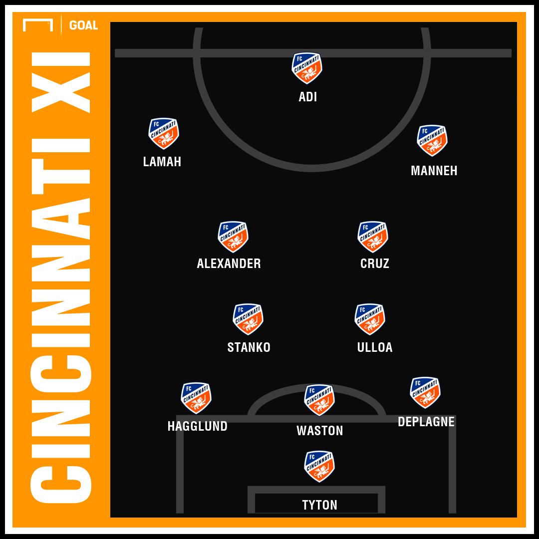 GFX FC Cincinnati Projected XI 2019