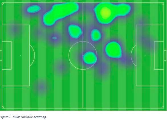 Sydney FC heatmap