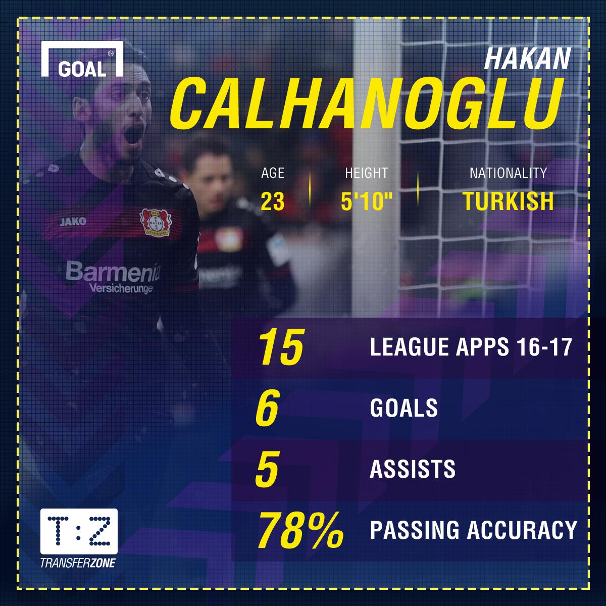 GFX Hakan Calhanoglu Leverkusen 16-17 Stats