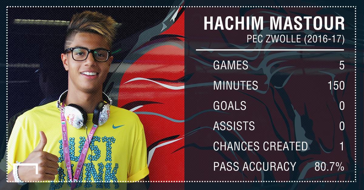 Hachim Mastour Zwolle Stats PS