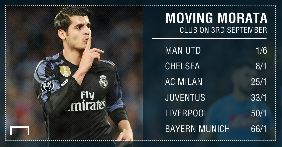 GFX Morata next club betting