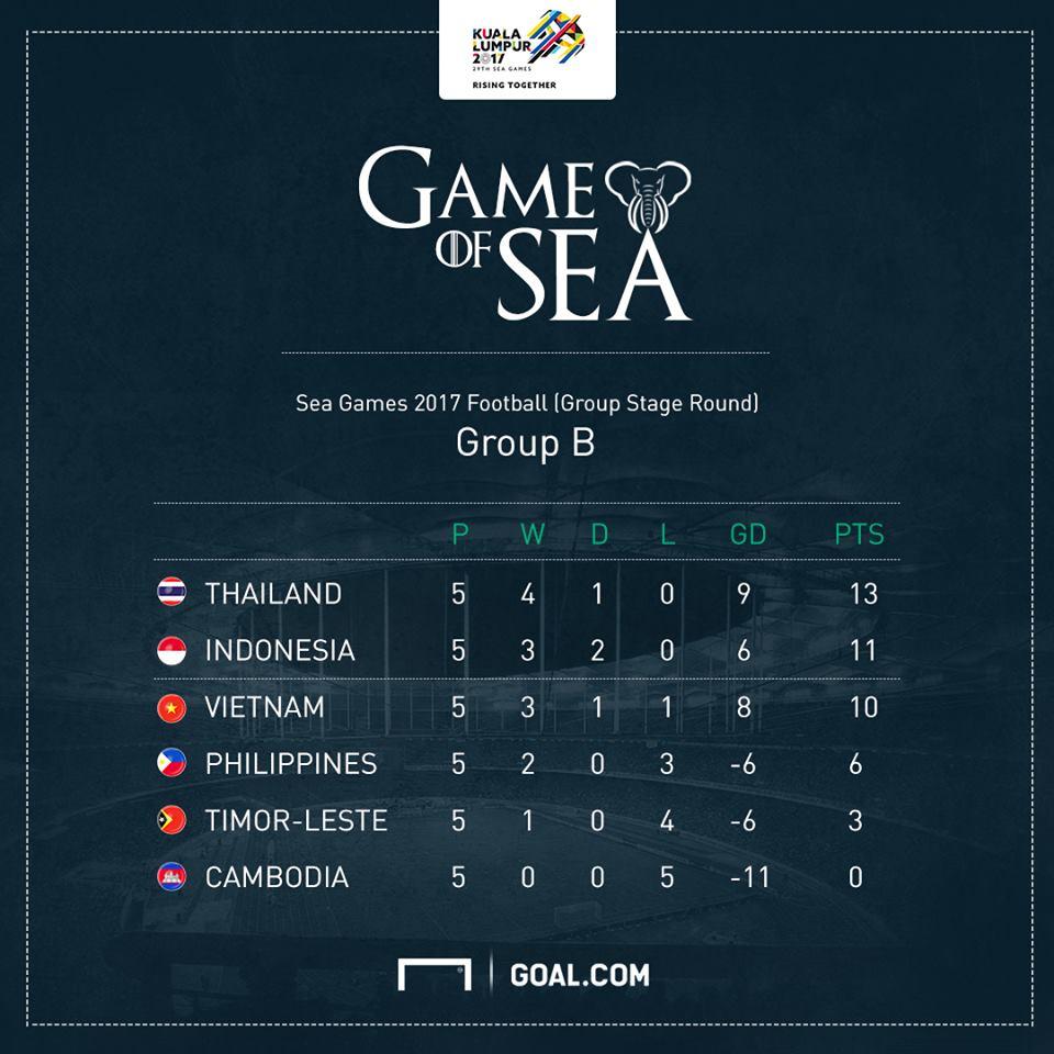 ซีเกมส์ 2017