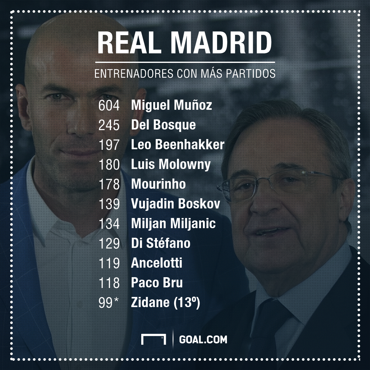 GFX Info The coaches with most games in Real Madrid History