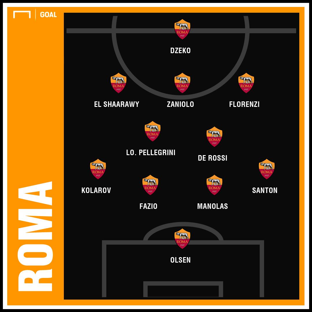 Roma PS 4-2-3-1 - 2/02/2019