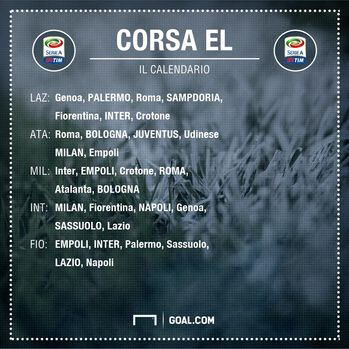 Roma Calendario Europa League.Corsa Europa League Dalla Lazio All Inter 4 Squadre In 5