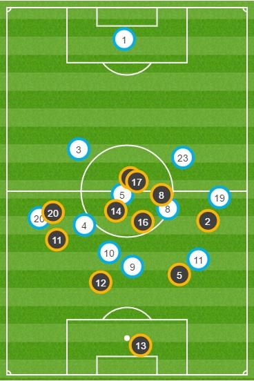 Barca vs Villarreal average position