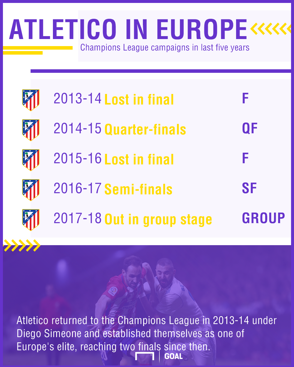 Atletico in Europe graphic