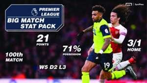 Sportpesa Huddersfield Arsenal