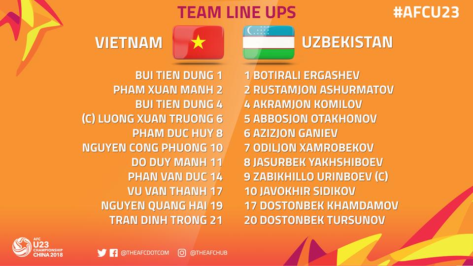 Đội hình U23 Việt Nam vs U23 Uzbekistan