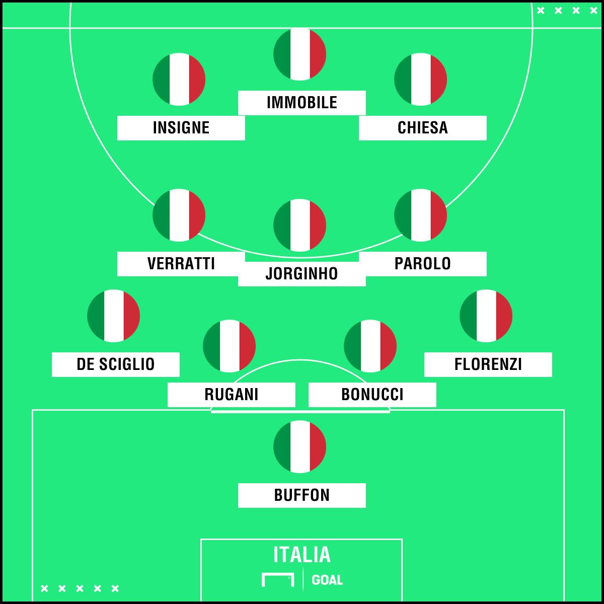 PS ITALIA