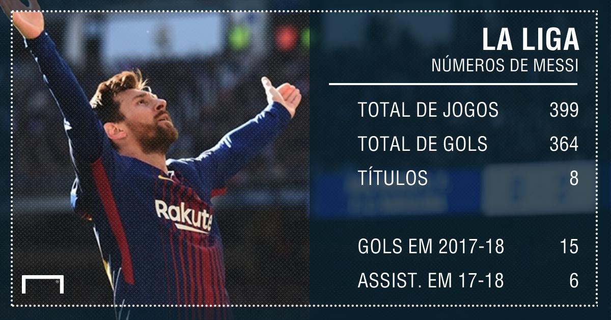 Messi fica no Barcelona se continuar a jogar numa liga competitiva