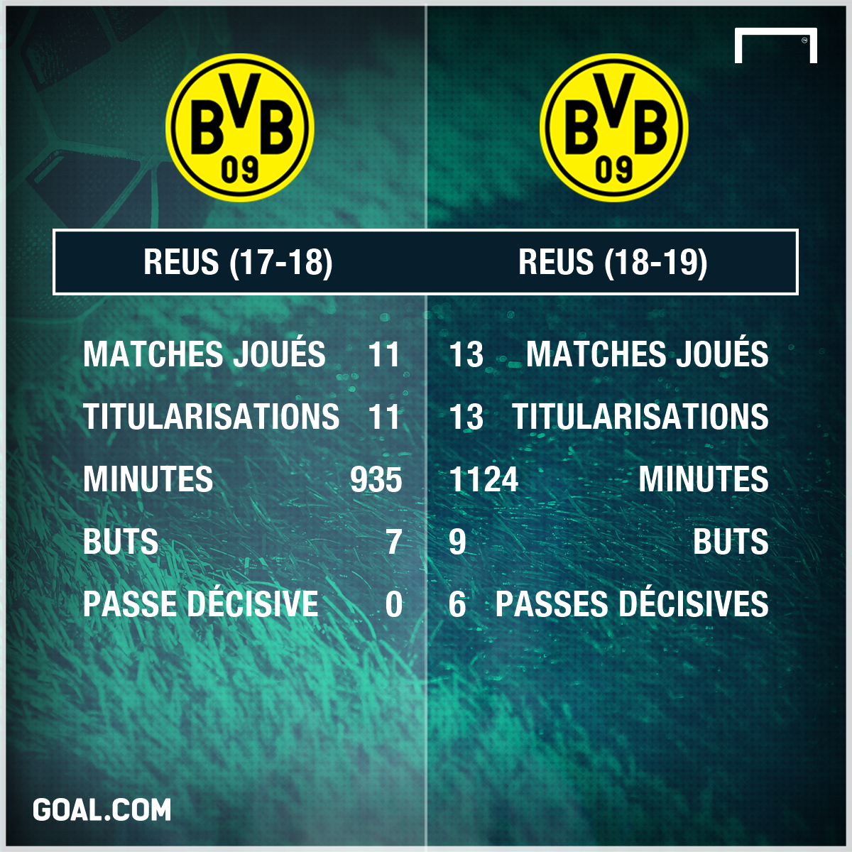 PS Marco Reus 2 Comparatif