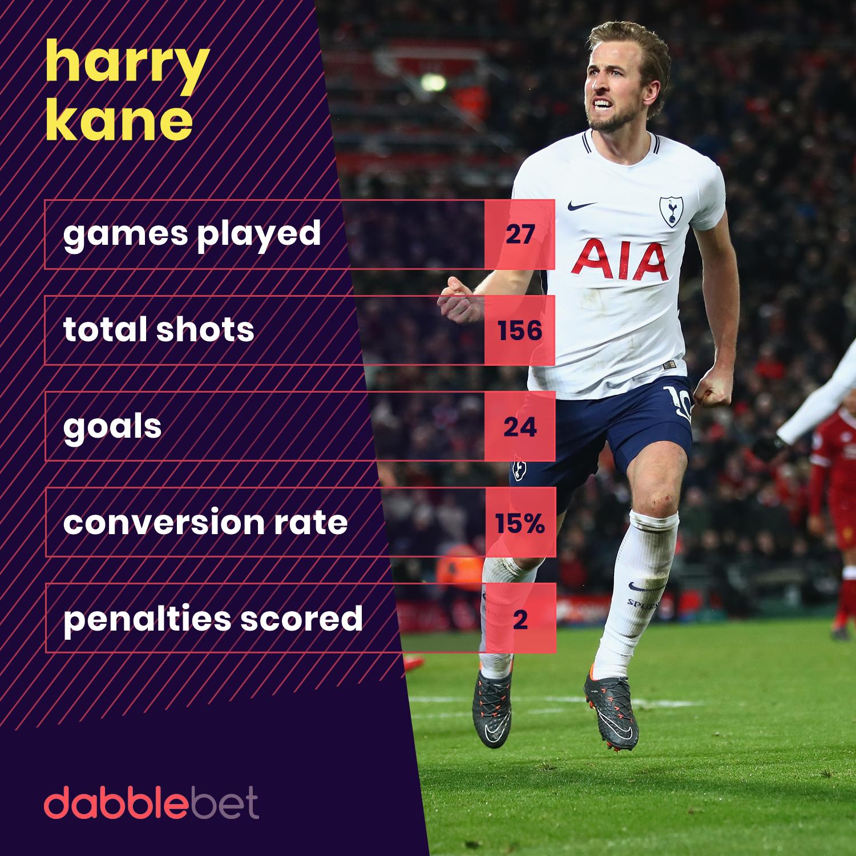 Kane stats 26-02 graphic