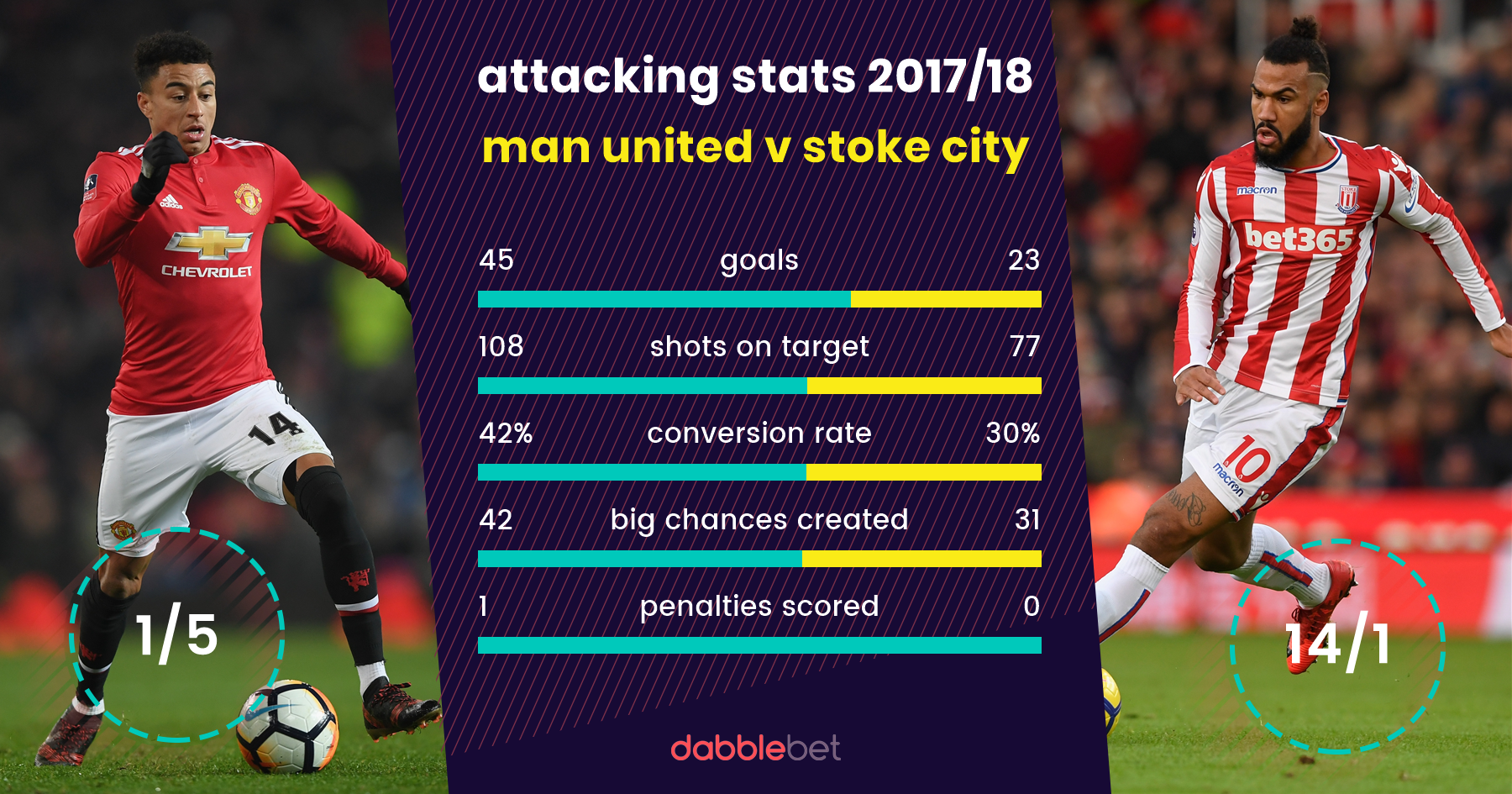 Man United Stoke graphic