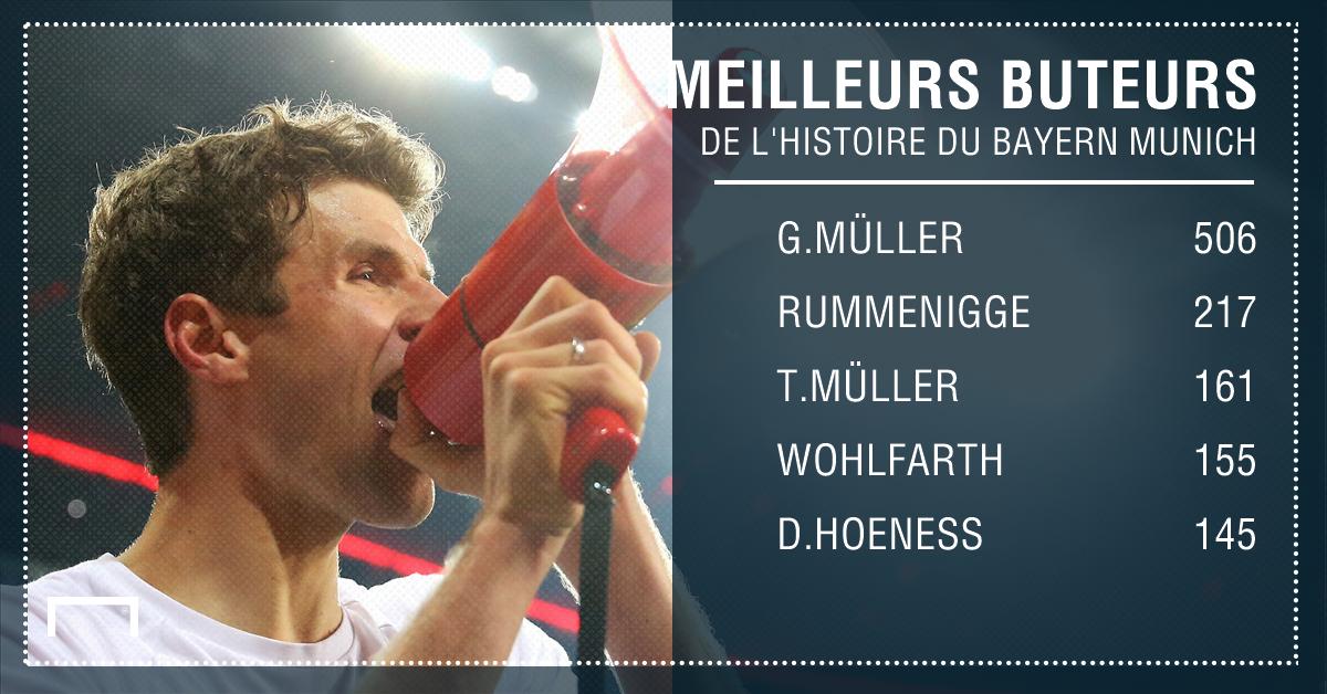 Thomas Müller Bayern Munich statistiques