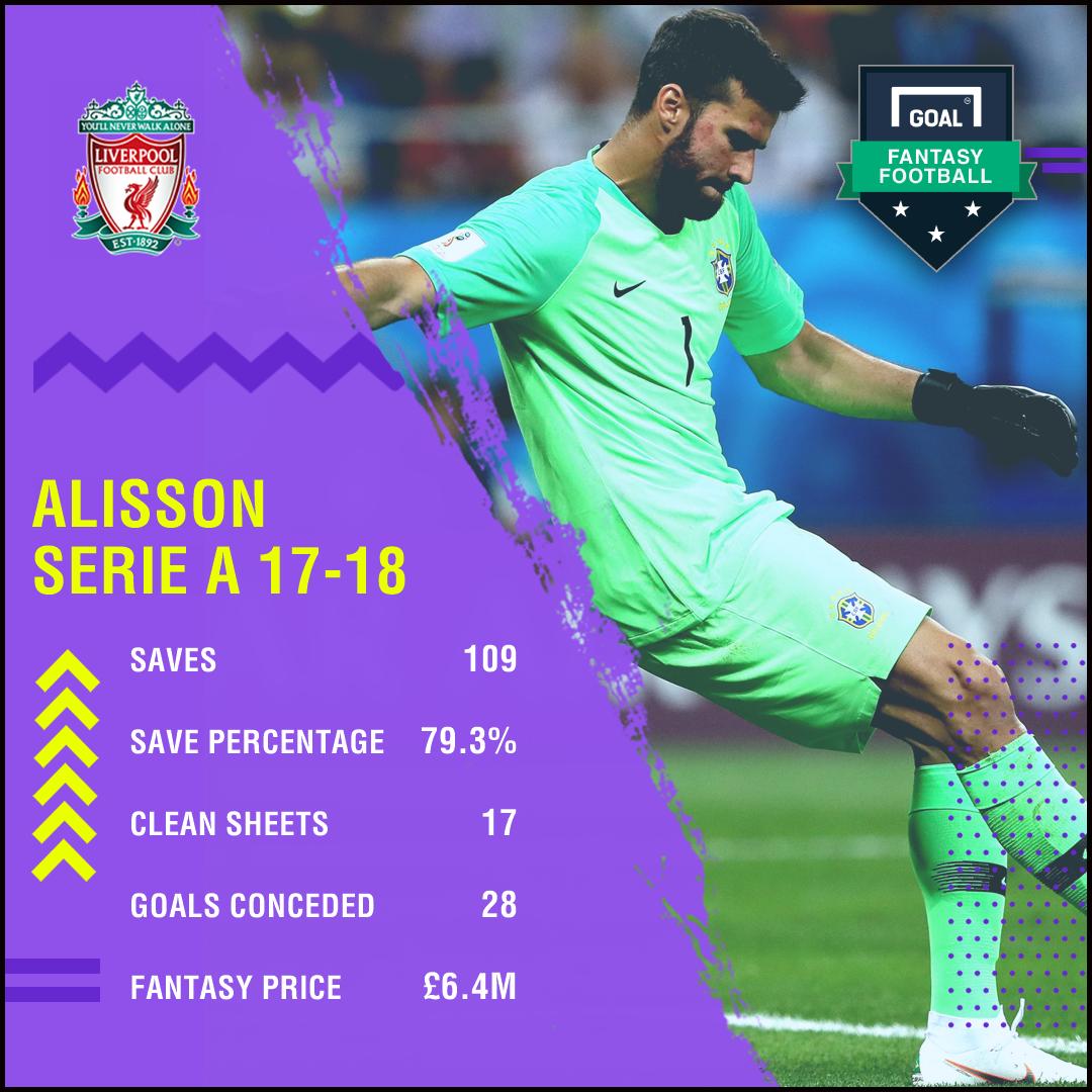 Fantasy Football - Alisson Profile