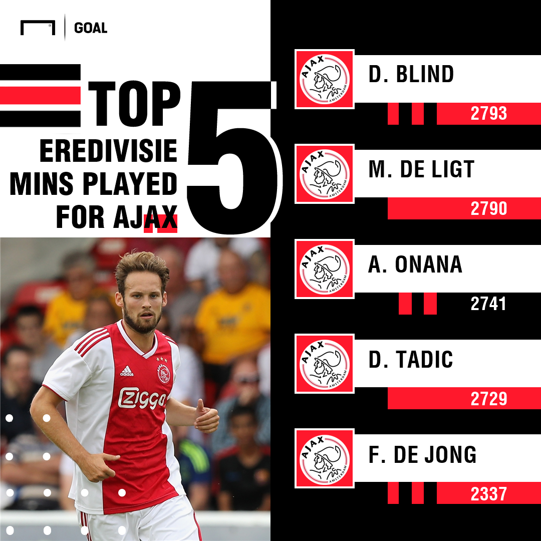 top 5 ajax mins PS
