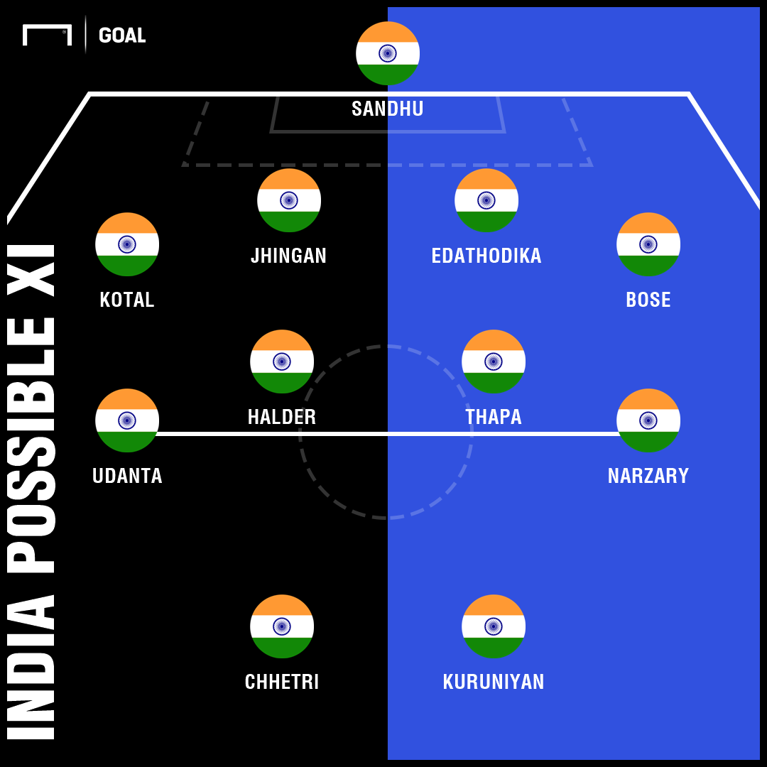 India possible XI