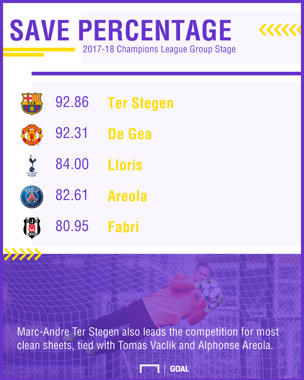 GFX Champions League Group Stage Save Percentage