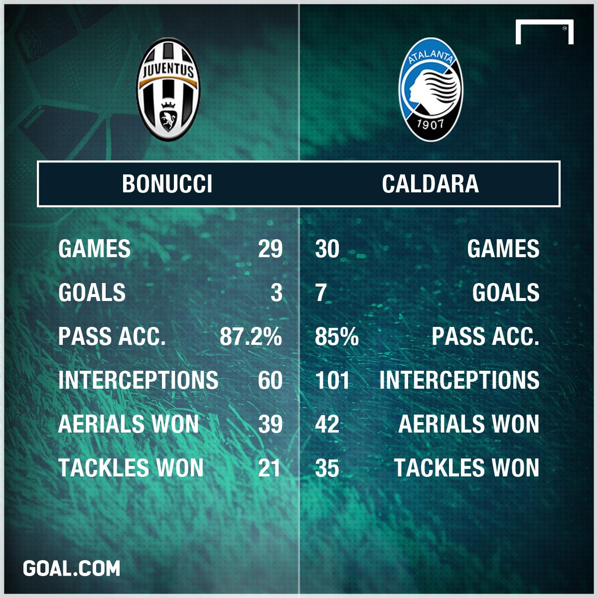 Caldara Bonucci Stats PS