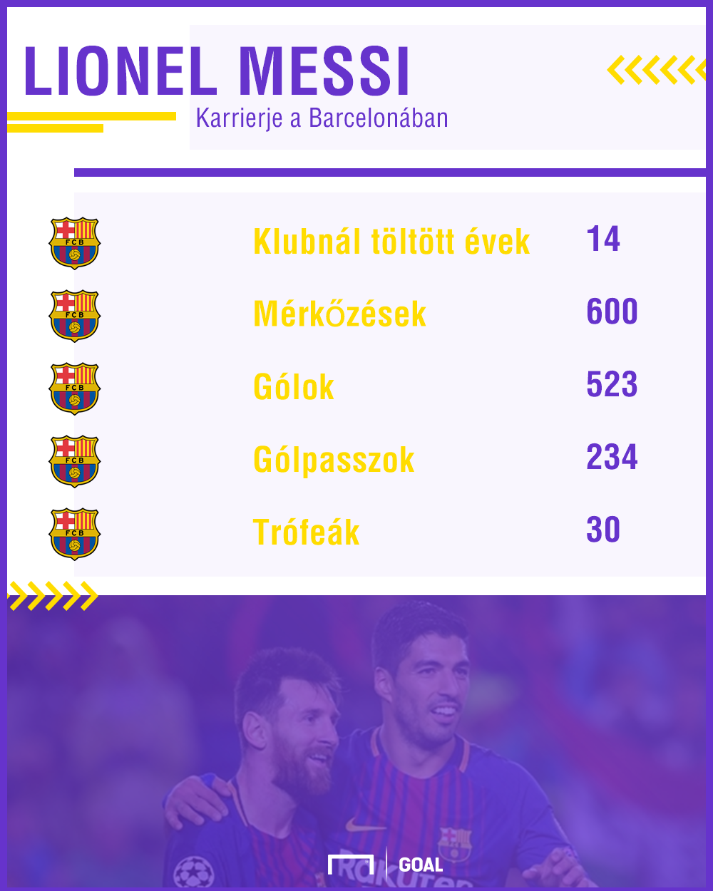Lionel Messi története