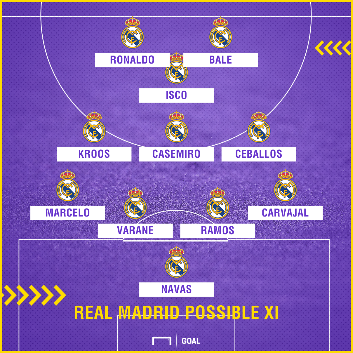 Real Madrid possible XI