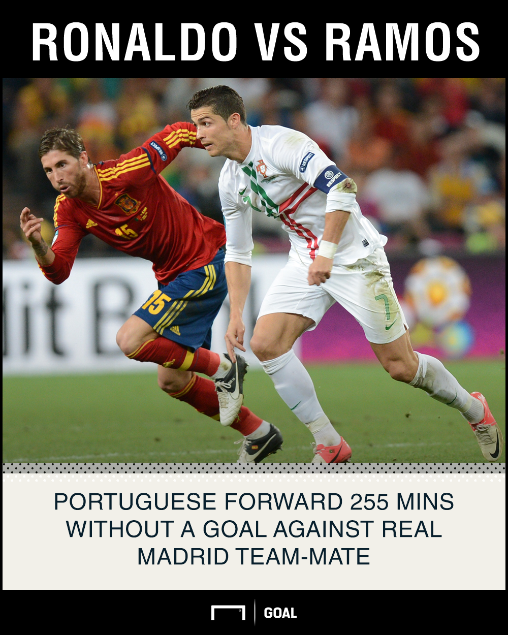 Cristiano Ronaldo Sergio Ramos Spain Portugal 255 minutes without a goal