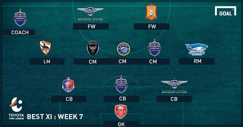 TOYOTA THAI LEAGUE BEST XI : ประจำสัปดาห์ที่ 7