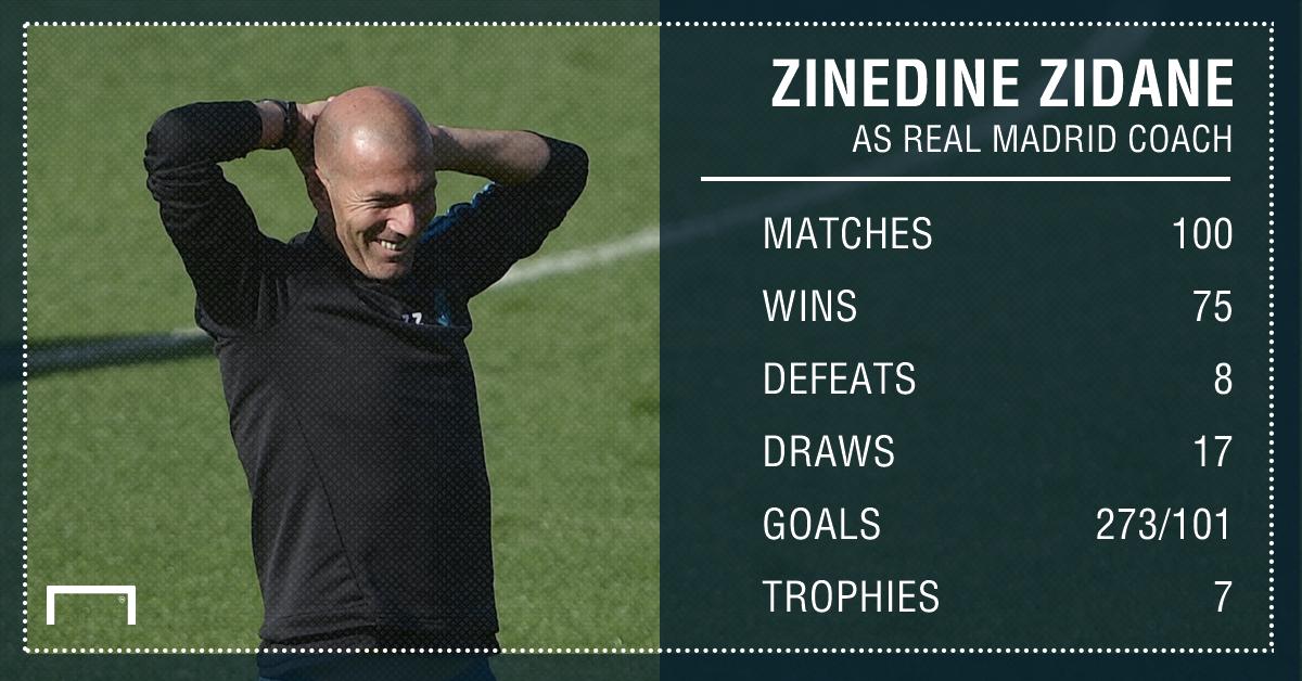 Zidane 100 stats