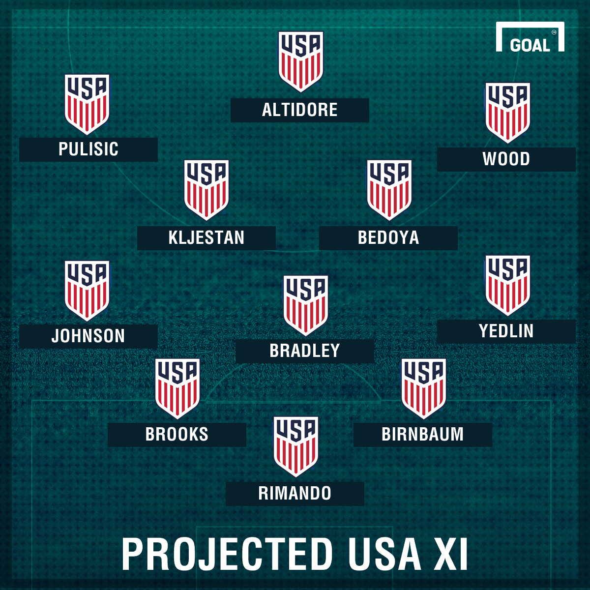 GFX Projected USA XI A March Qualifiers
