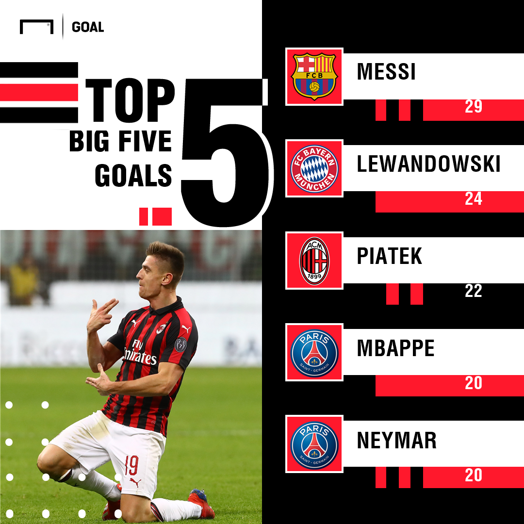 Piatek Top Scorers Big Five Leagues