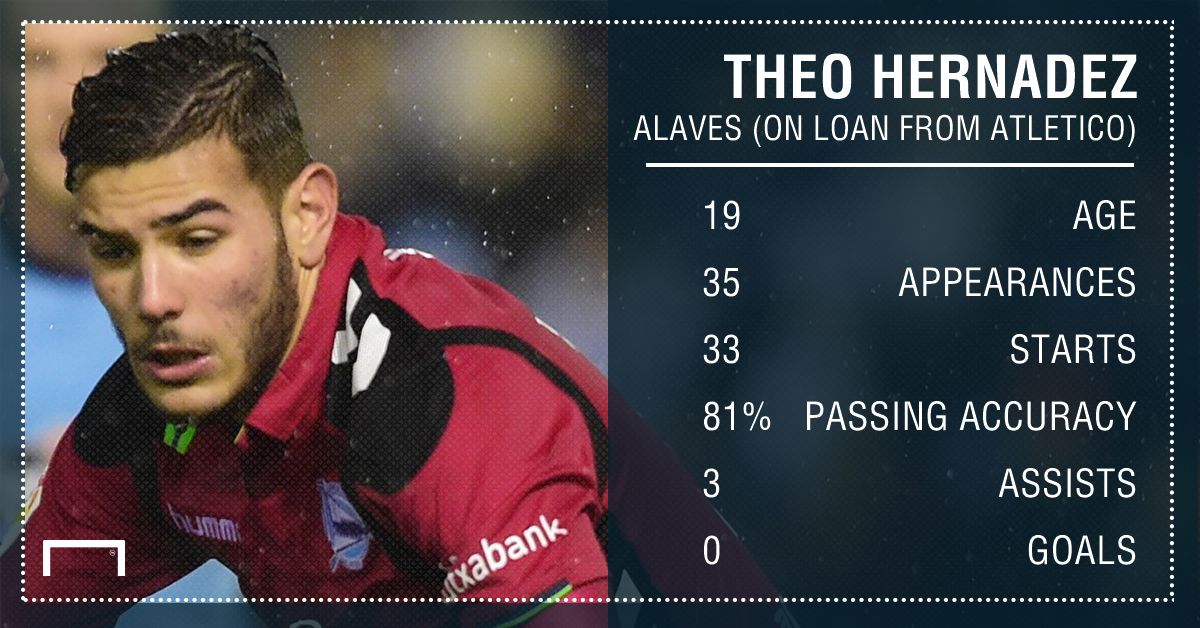 Theo stats graphic
