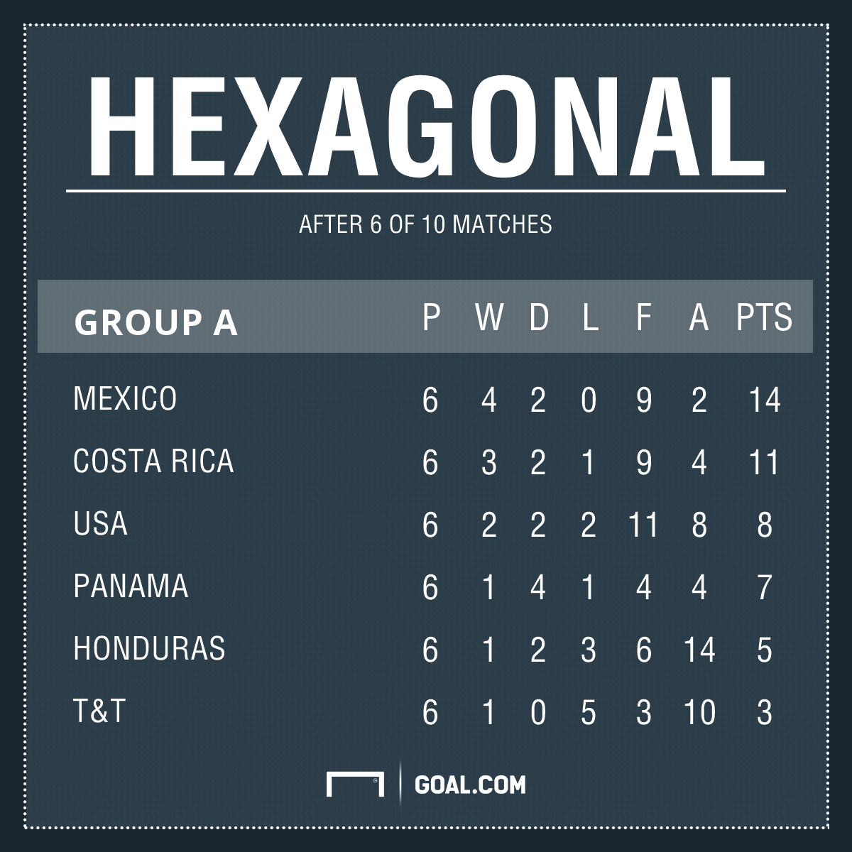 Concacaf World Cup Qualifying 2018 Scores