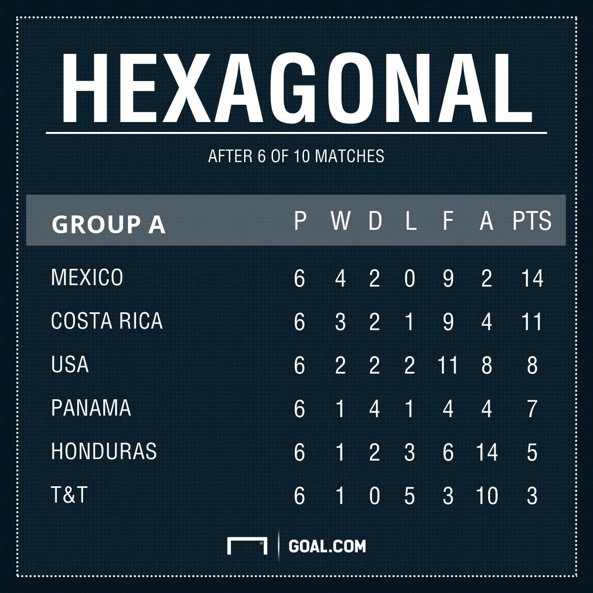 Hexagonal GFX