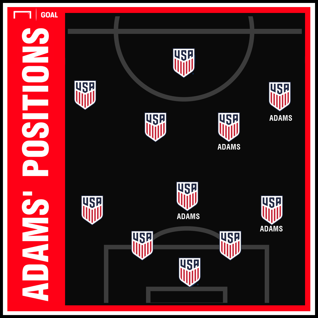 GFX Tyler Adams positions 03122019