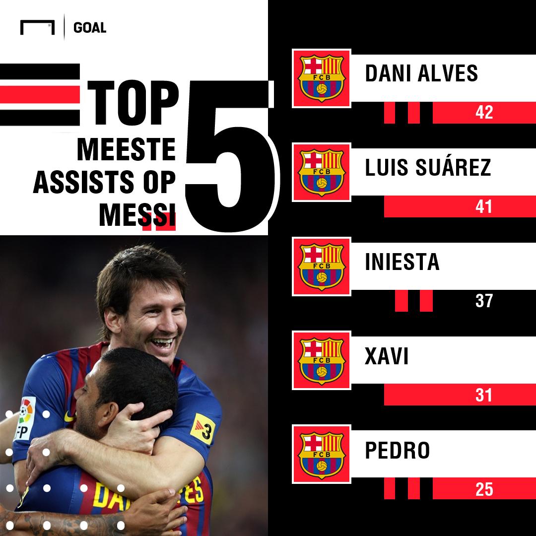 Messi best providers GFX Dutch