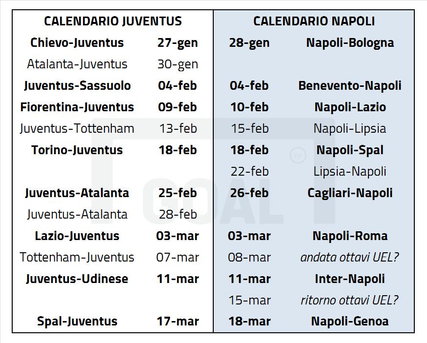 Juve Calendario Partite.Napoli E Juventus Polemiche Sul Calendario Ma Gli Incastri