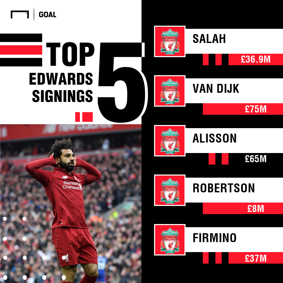 Top 5 Liverpool Signings