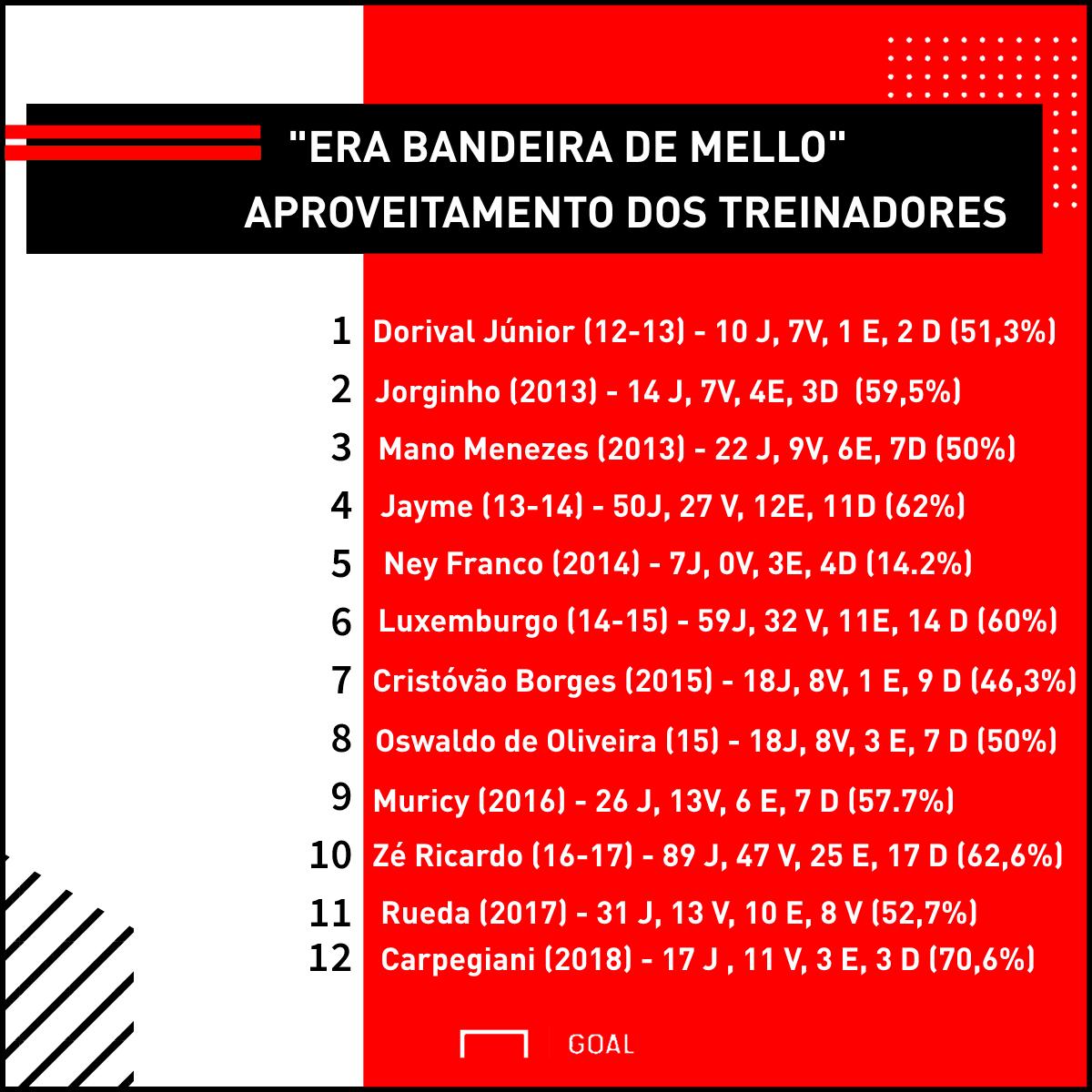 GFX Treinadores Bandeira de Mello Flamengo