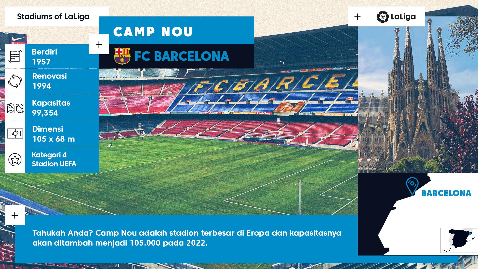 Infografis Camp Nou - LaLiga