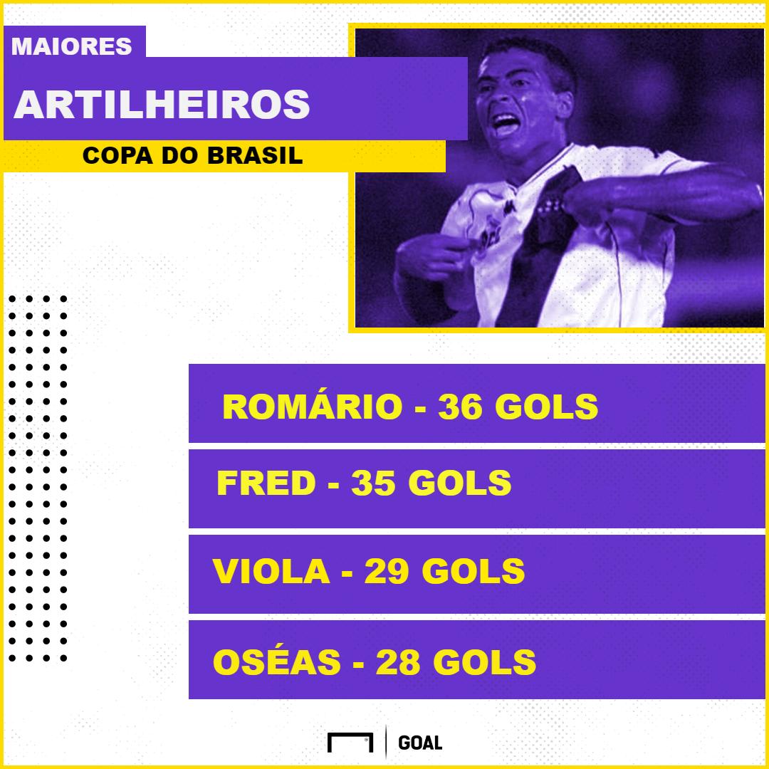 GFX artilheiros Copa do Brasil