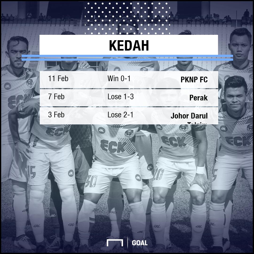 GFX Kedah Form 25 Feb 2018