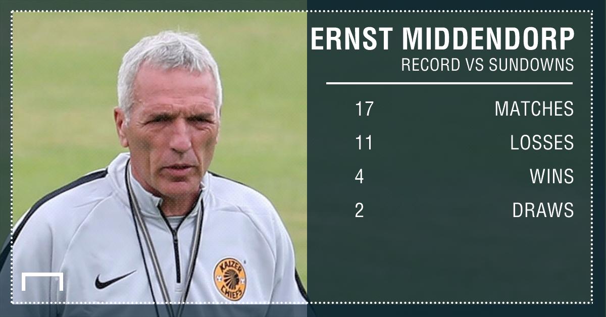 Middendorp's record v Sundowns PS