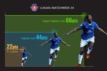 EPL Manager - Lukaku 66 Points gfx