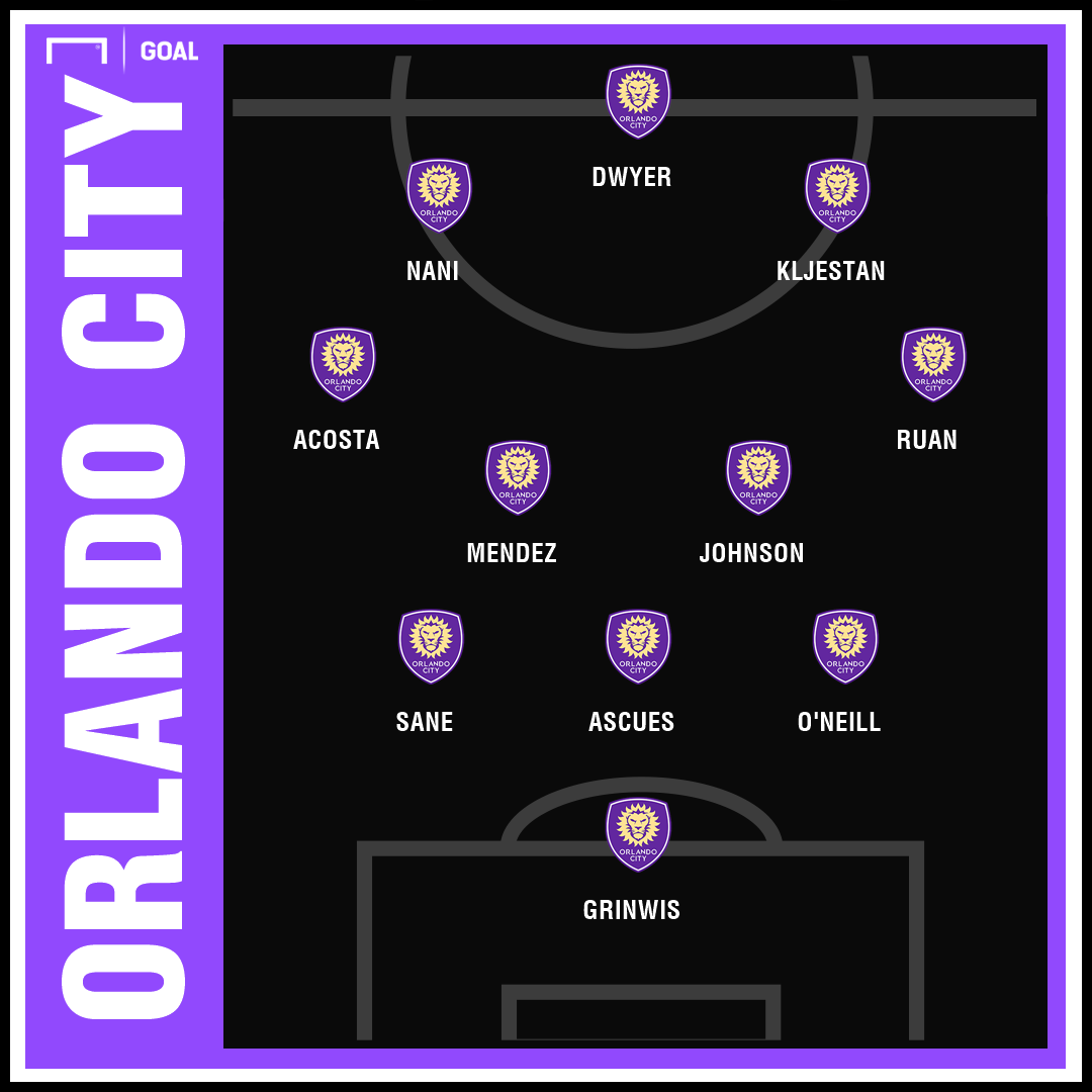 Orlando City 2019 Projected Lineup