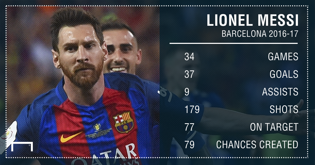 GFX Info Lionel Messi Barcelona 2016-17 league