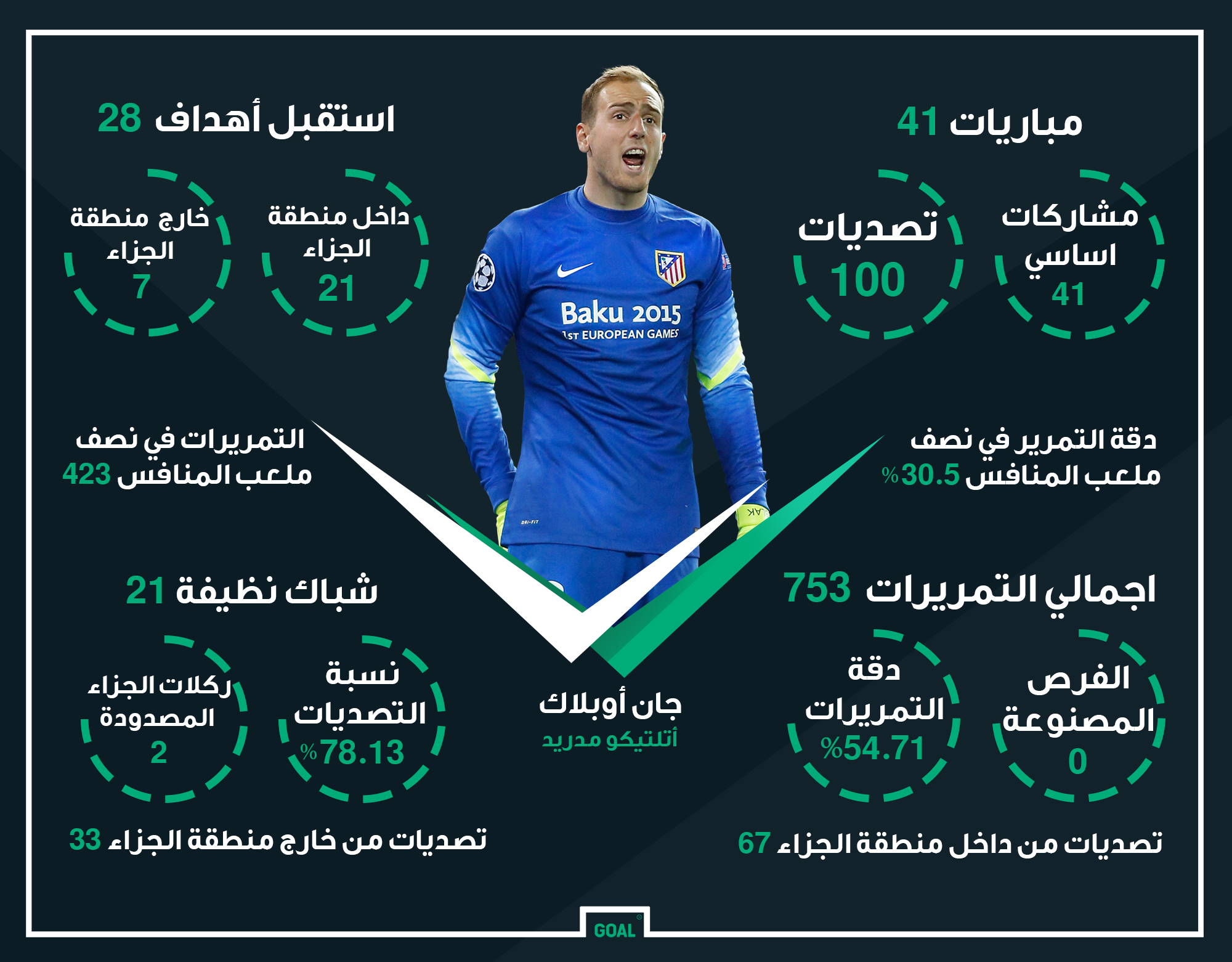 Arabic Oblak Atletico madrid