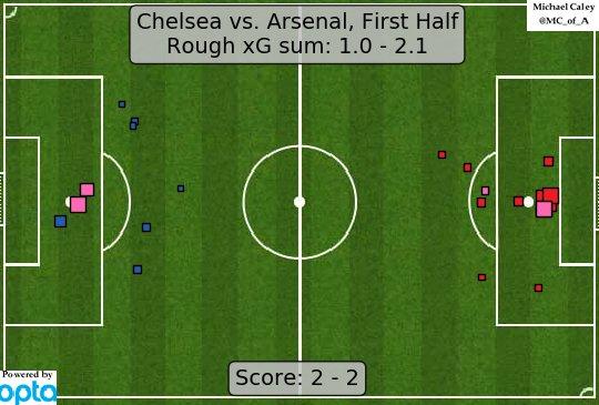 Chelsea vs Arsenal xG(First Half)