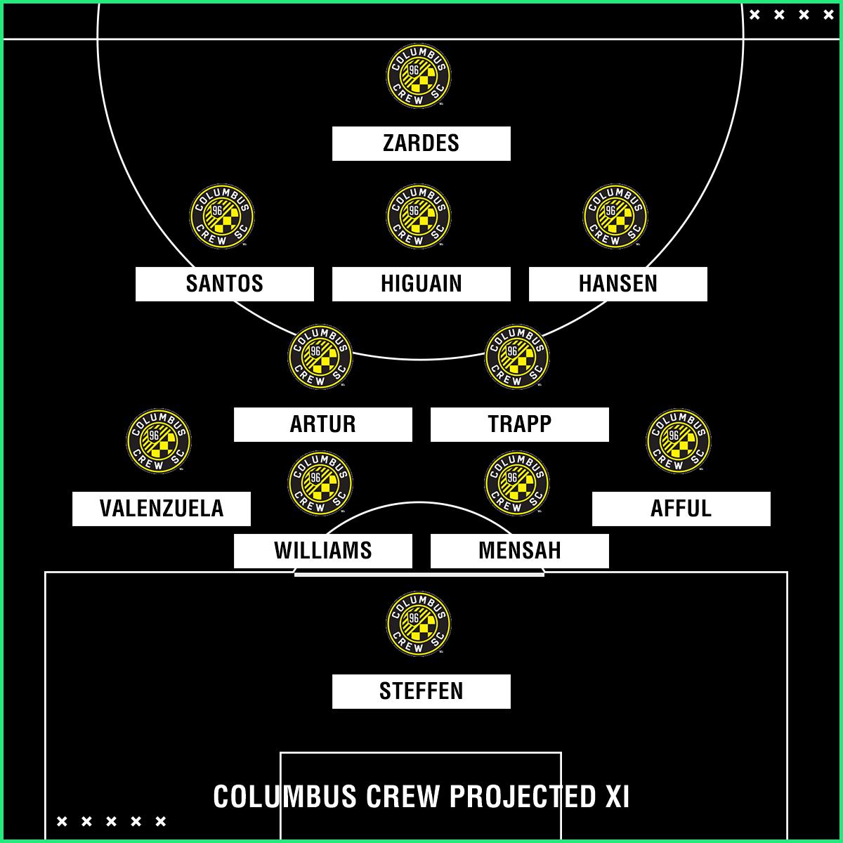Columbus Crew projected XI