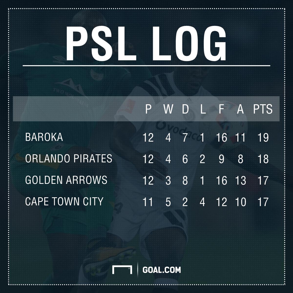 PSL log